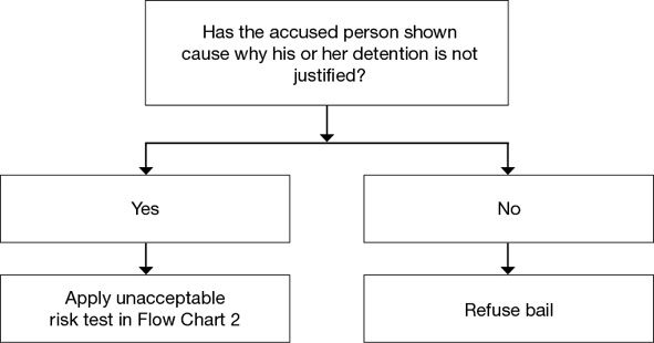 Flow Chart 1 The Statutory For Show Cause Requirement In S 16