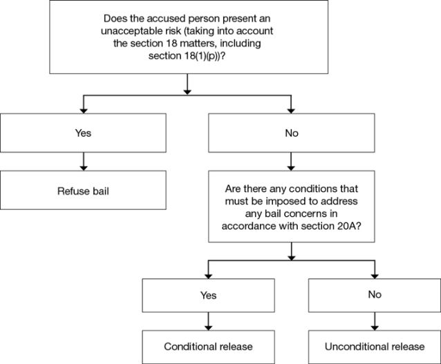 Flow Chart 2 The Statutory For Bail Decisions S 163