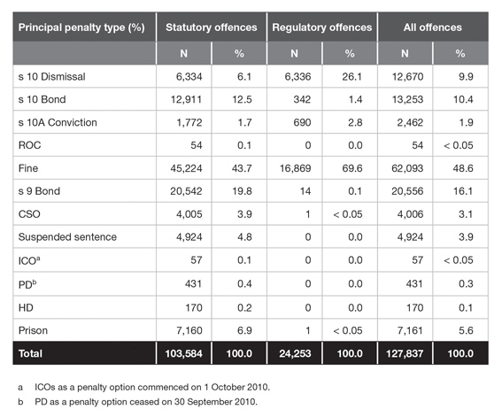 Distribution of penalty types for proven offences (principal offence only) in the NSW Local Court in 2010