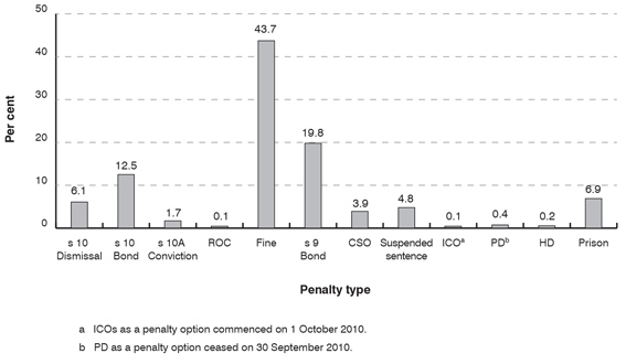 Distribution of penalty types for offenders sentenced for statutory offences in the NSW Local Court in 2010 (principal offences only)