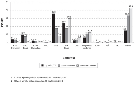 Distribution of penalty types for laceny offences in the NSW Local Court in 2010 according to the value of the property