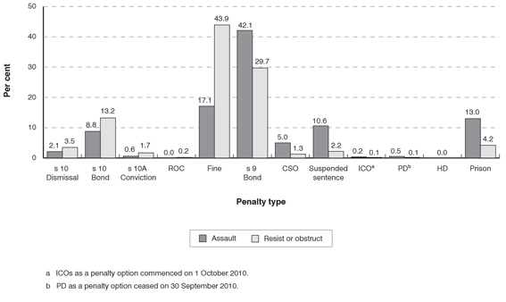 Distribution of penalty types for assault and resist/obstruct officer in execution of duty offences in the NSW Local Court in 2010
