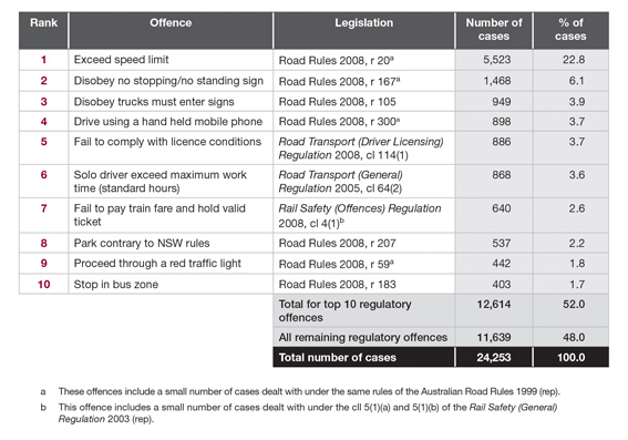 Most common regulatory offences (principal offence only) sentenced in the NSW Local Court in 2010