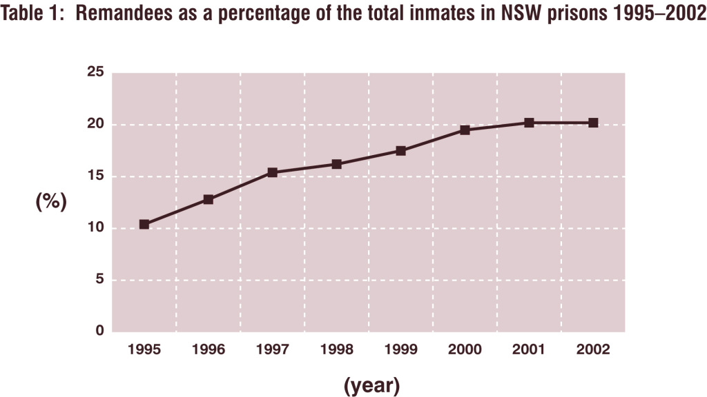 Remandees as a percentage of the total inmates in NSW prisons